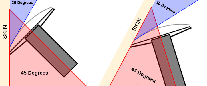 Correct angle for safety razor